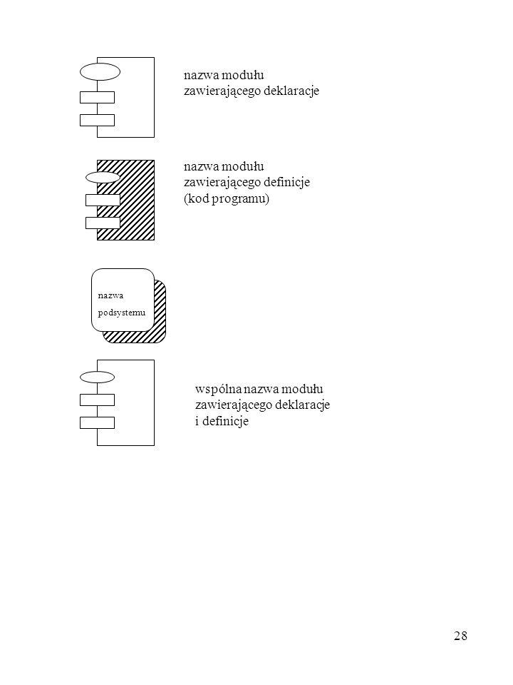 28 nazwa modułu zawierającego deklaracje nazwa modułu zawierającego definicje (kod programu) nazwa podsystemu wspólna nazwa modułu zawierającego dekla
