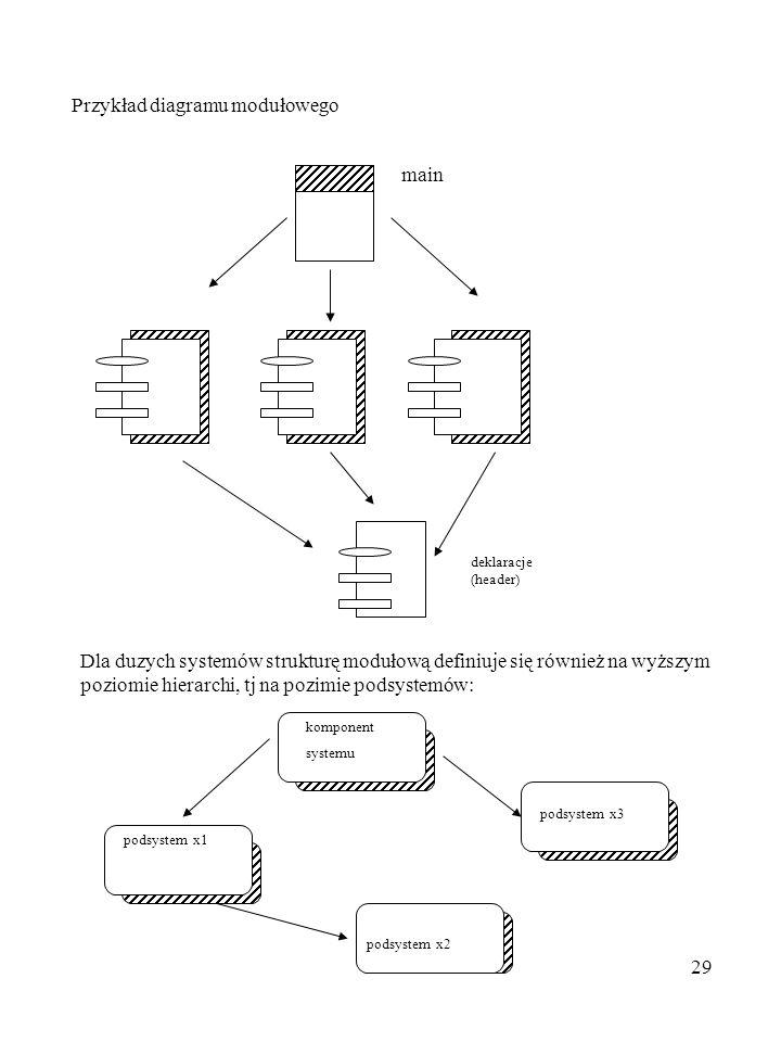 29 Przykład diagramu modułowego main Dla duzych systemów strukturę modułową definiuje się również na wyższym poziomie hierarchi, tj na pozimie podsyst