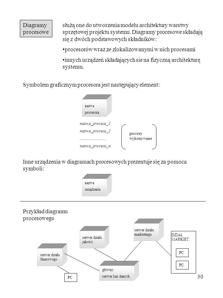 30 Diagramy procesowe służą one do utworzenia modelu architektury warstwy sprzętowej projektu systemu. Diagramy procesowe składają się z dwóch podstaw