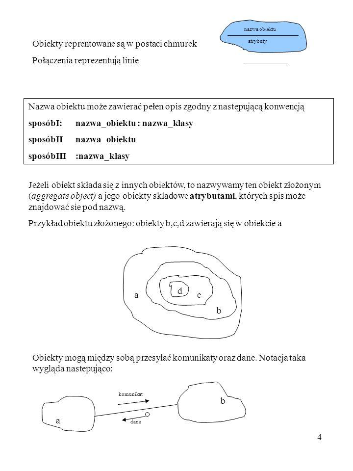 4 Obiekty reprentowane są w postaci chmurek Połączenia reprezentują linie nazwa obiektu atrybuty Nazwa obiektu może zawierać pełen opis zgodny z nastę