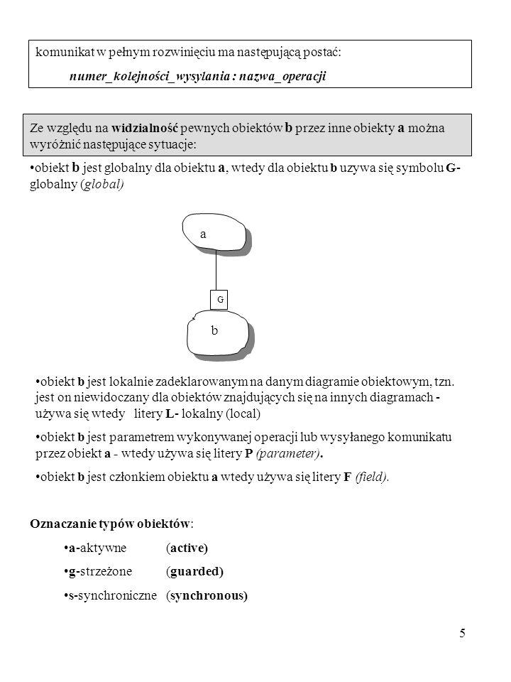5 komunikat w pełnym rozwinięciu ma następującą postać: numer_kolejności_wysylania : nazwa_operacji Ze względu na widzialność pewnych obiektów b przez
