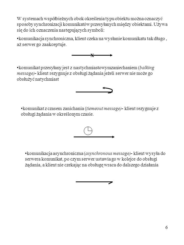 6 W systemach współbieżnych obok określenia typu obiektu można oznaczyć sposoby synchronizacji komunikatów przesyłanych między obiektami. Używa się do
