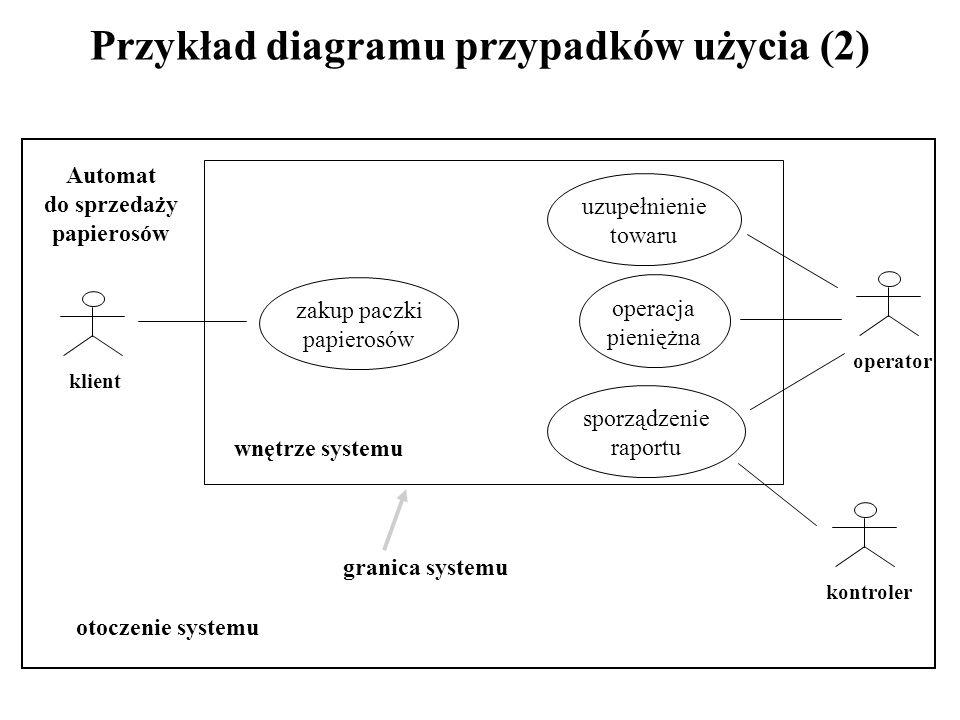 Przykład diagramu przypadków użycia (2) Automat do sprzedaży papierosów zakup paczki papierosów uzupełnienie towaru operacja pieniężna sporządzenie raportu otoczenie systemu granica systemu wnętrze systemu klient operator kontroler