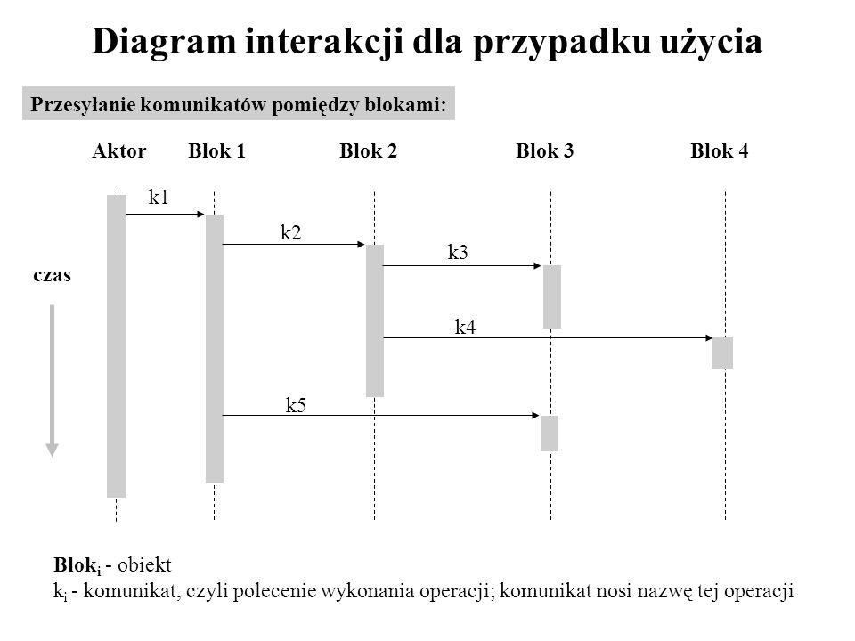 Diagram interakcji dla przypadku użycia Przesyłanie komunikatów pomiędzy blokami: k1 k2 k3 k4 k5 Blok 1Blok 2Blok 3Blok 4 Blok i - obiekt k i - komunikat, czyli polecenie wykonania operacji; komunikat nosi nazwę tej operacji czas Aktor