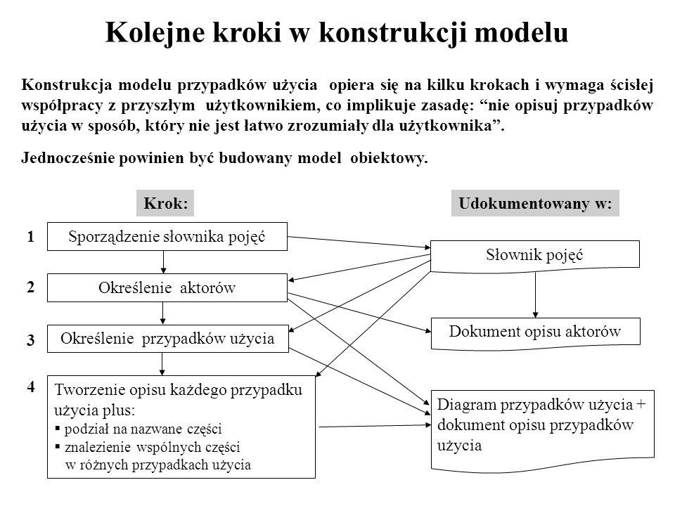 Kolejne kroki w konstrukcji modelu Konstrukcja modelu przypadków użycia opiera się na kilku krokach i wymaga ścisłej współpracy z przyszłym użytkownikiem, co implikuje zasadę: nie opisuj przypadków użycia w sposób, który nie jest łatwo zrozumiały dla użytkownika.