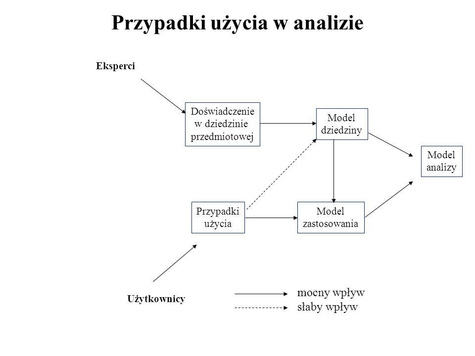 Przypadki użycia w analizie Eksperci Użytkownicy Doświadczenie w dziedzinie przedmiotowej Przypadki użycia Model dziedziny Model zastosowania Model analizy mocny wpływ słaby wpływ