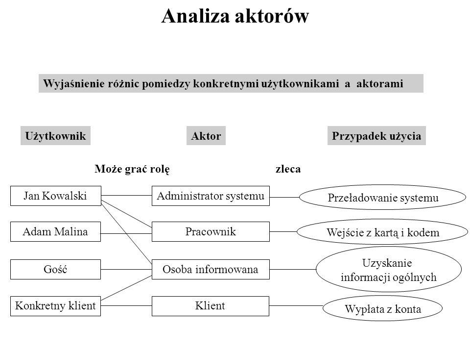 Przykład diagramu przypadków użycia (1) wpłata pieniędzy wypłata pieniędzy Czy klient jest aktorem dla przypadku użycia: wpłata pieniędzy - zdania są podzielone.