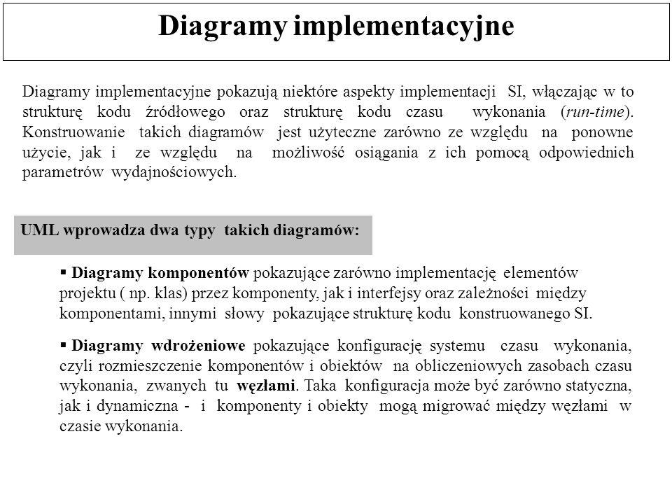 Diagramy implementacyjne Diagramy komponentów pokazujące zarówno implementację elementów projektu ( np. klas) przez komponenty, jak i interfejsy oraz