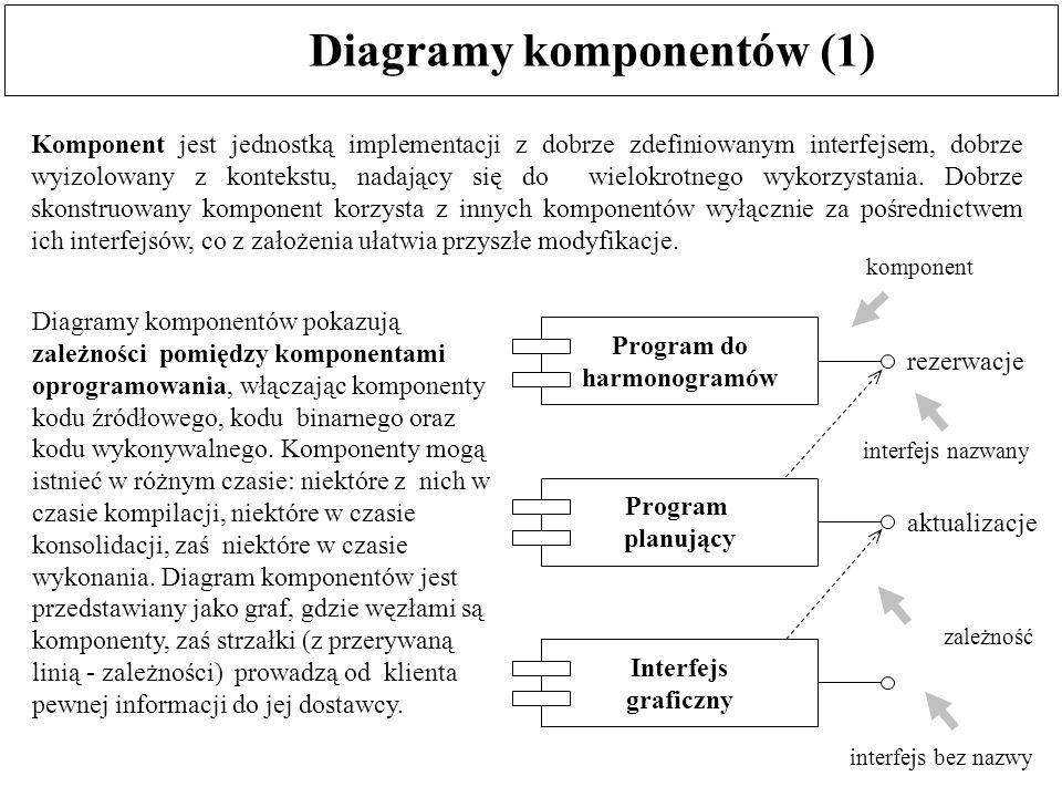 Diagramy komponentów (1) interfejs bez nazwy Program do harmonogramów Program planujący Interfejs graficzny rezerwacje aktualizacje Komponent jest jed