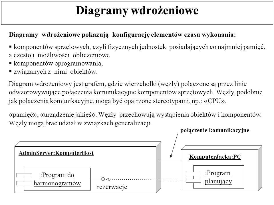 Diagramy wdrożeniowe Diagramy wdrożeniowe pokazują konfigurację elementów czasu wykonania: komponentów sprzętowych, czyli fizycznych jednostek posiada