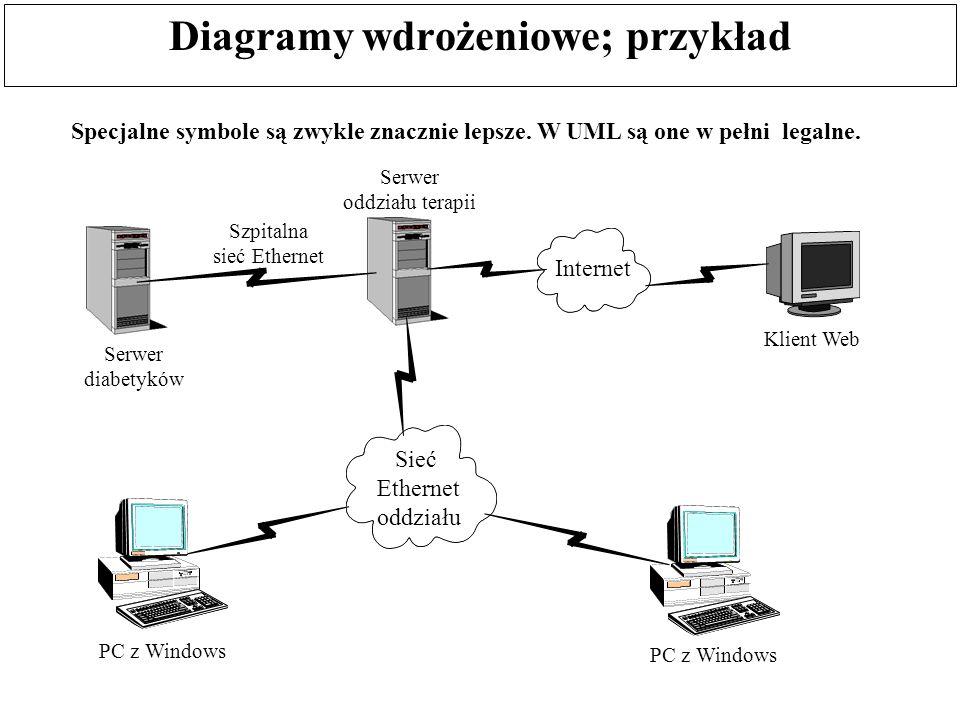 Diagramy wdrożeniowe; przykład Specjalne symbole są zwykle znacznie lepsze. W UML są one w pełni legalne. Serwer diabetyków Serwer oddziału terapii Sz