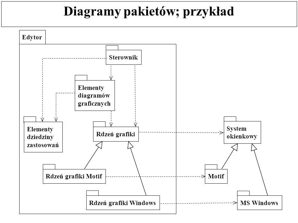 Diagramy pakietów; przykład Edytor Elementy diagramów graficznych Elementy dziedziny zastosowań Sterownik Rdzeń grafiki Rdzeń grafiki Motif Rdzeń graf