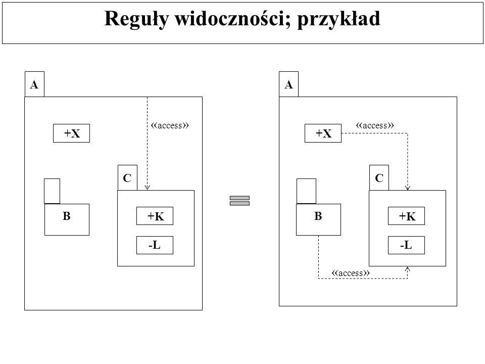 Reguły widoczności; przykład A +X B C +K -L « access » A +X B C +K -L « access »
