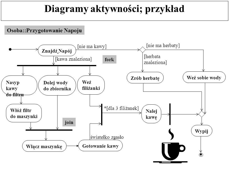 Diagramy aktywności; przykład Osoba::Przygotowanie Napoju Znajdź Napój Nasyp kawy do filtru Dolej wody do zbiornika Włóż filtr do maszynki Włącz maszy