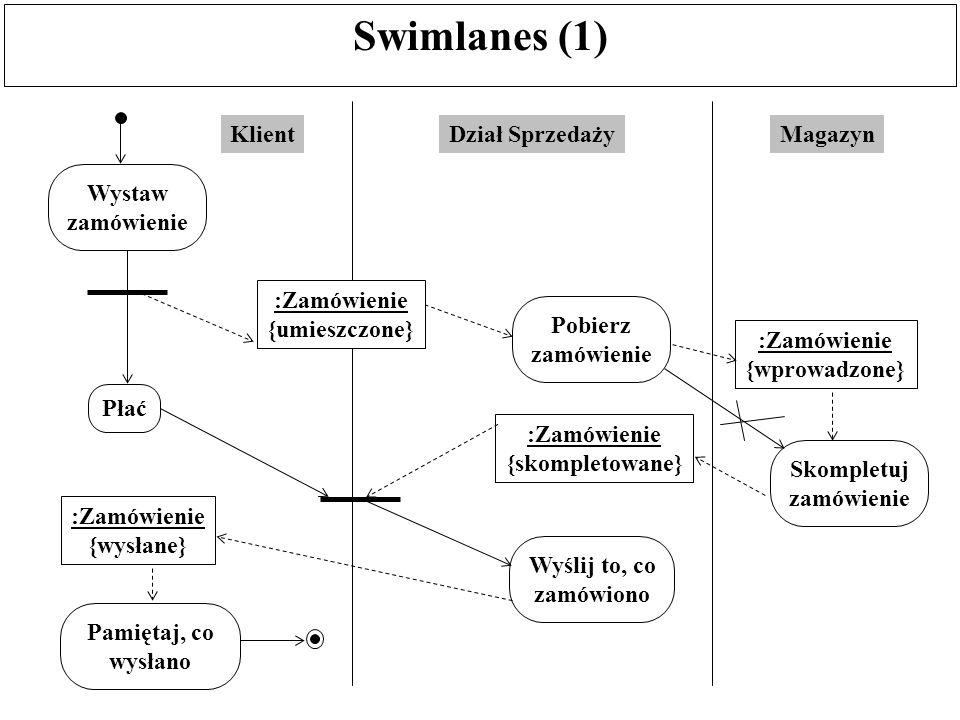 Swimlanes (2) Jak było już wspomniane, diagramy aktywności opisują przepływy operacji, ale nie specyfikują, kto jest odpowiedzialny za ich wykonanie: którzy ludzie czy które komórki organizacyjne (z perspektywy pojęciowej).
