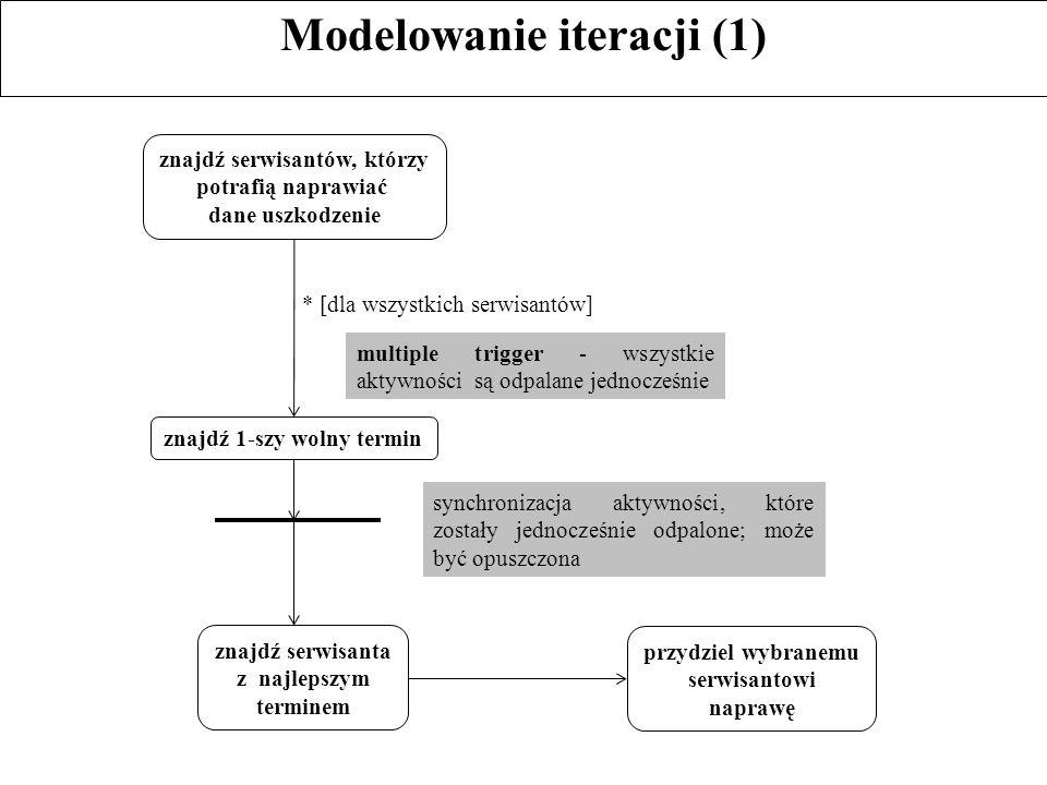 Modelowanie iteracji (1) znajdź serwisantów, którzy potrafią naprawiać dane uszkodzenie znajdź 1-szy wolny termin * [dla wszystkich serwisantów] znajd
