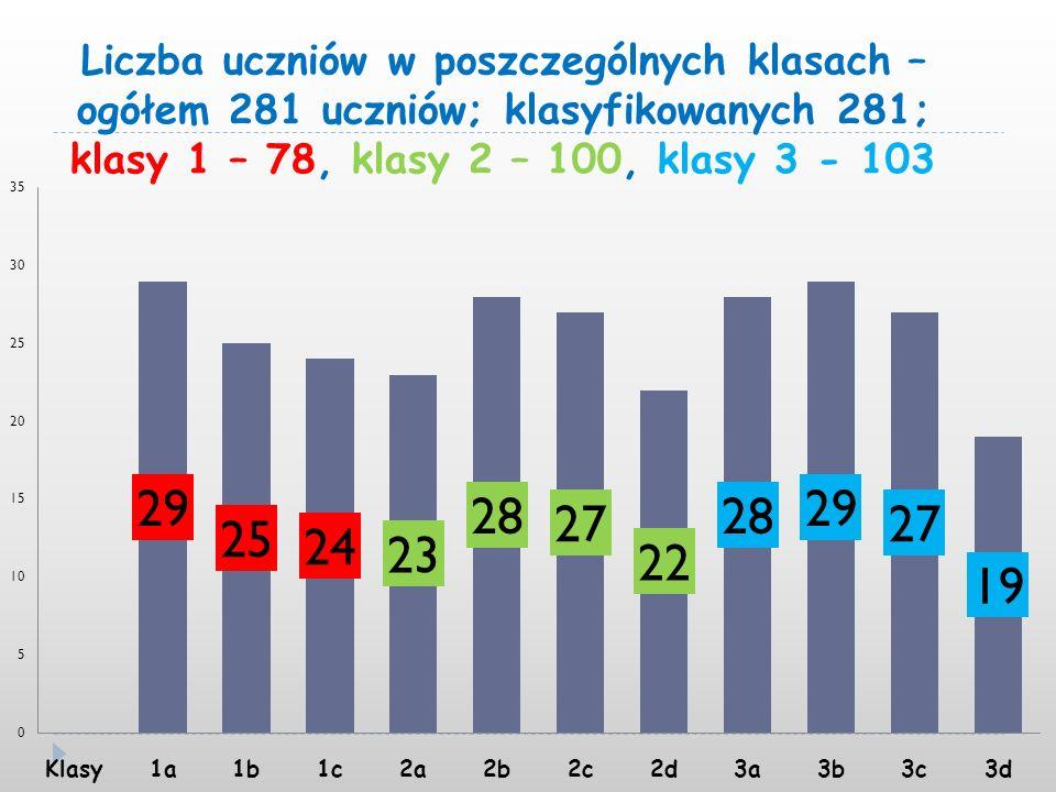 Liczba uczniów w poszczególnych klasach – ogółem 281 uczniów; klasyfikowanych 281; klasy 1 – 78, klasy 2 – 100, klasy 3 - 103