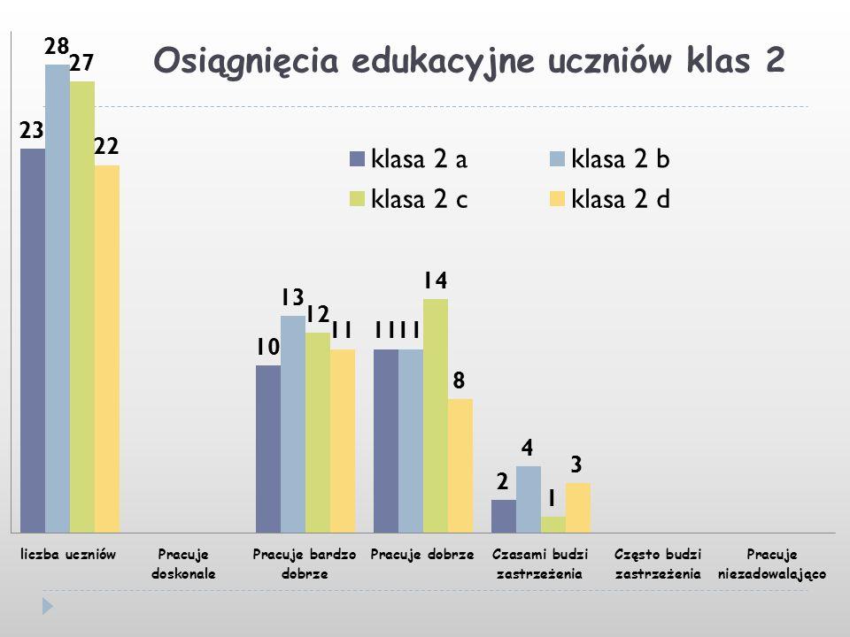 Osiągnięcia edukacyjne uczniów klas 2