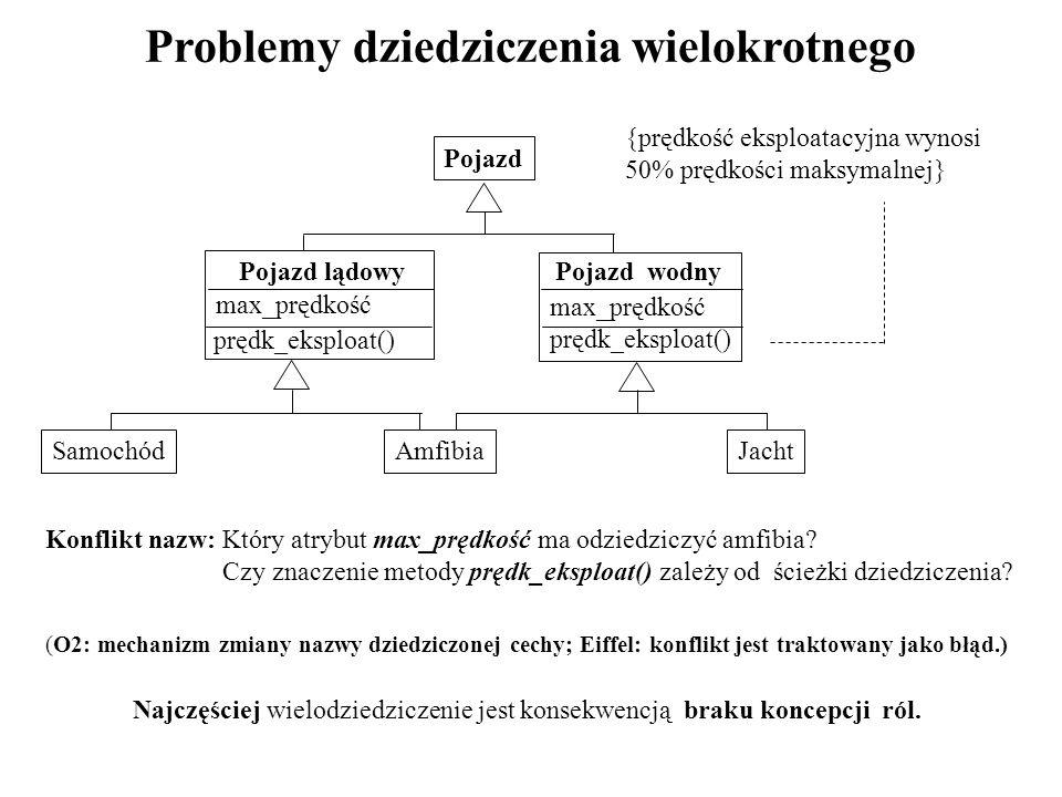 Problemy dziedziczenia wielokrotnego Konflikt nazw: Który atrybut max_prędkość ma odziedziczyć amfibia? Czy znaczenie metody prędk_eksploat() zależy o