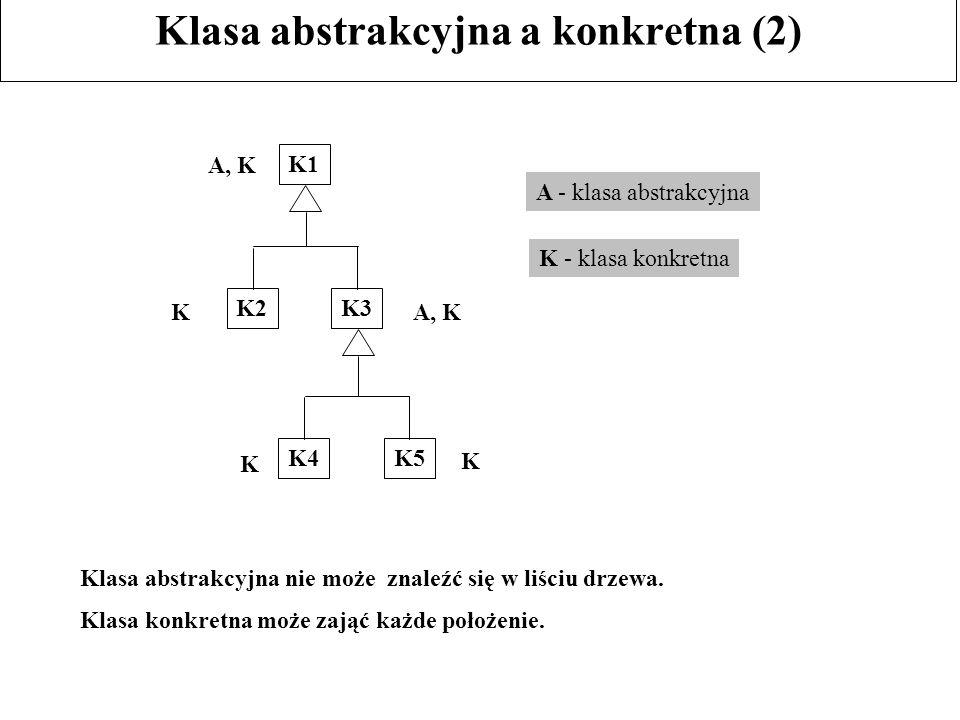 Klasa abstrakcyjna a konkretna (2) A - klasa abstrakcyjna K - klasa konkretna K1 K2K3 K4K5 K A, K K K Klasa abstrakcyjna nie może znaleźć się w liściu