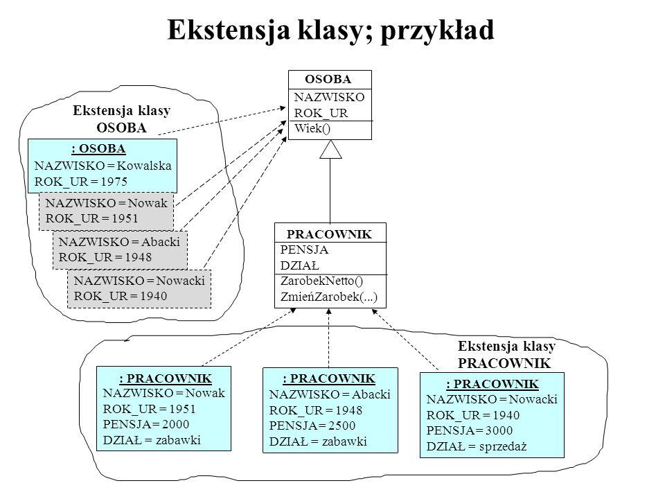 Ekstensja klasy; przykład NAZWISKO = Nowacki ROK_UR = 1940 NAZWISKO = Abacki ROK_UR = 1948 NAZWISKO ROK_UR Wiek() PRACOWNIK PENSJA DZIAŁ ZarobekNetto(