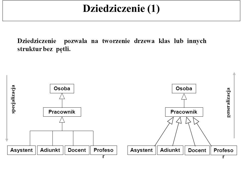 Dziedziczenie (1) Dziedziczenie pozwala na tworzenie drzewa klas lub innych struktur bez pętli. specjalizacja generalizacja Pracownik Osoba AsystentAd