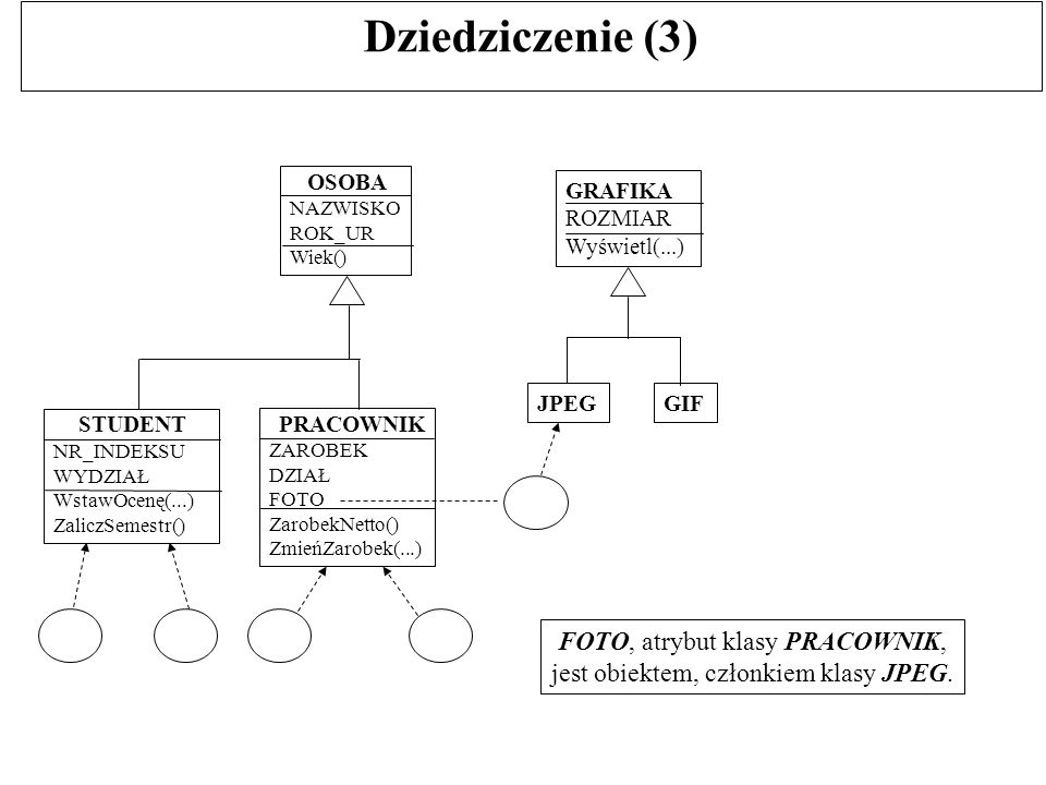 Klasa abstrakcyjna a konkretna (2) A - klasa abstrakcyjna K - klasa konkretna K1 K2K3 K4K5 K A, K K K Klasa abstrakcyjna nie może znaleźć się w liściu drzewa.