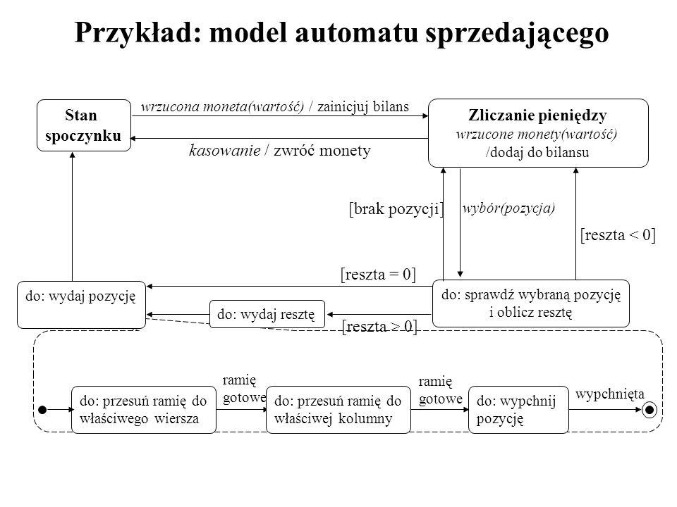 Przykład: model automatu sprzedającego Stan spoczynku wrzucona moneta(wartość) / zainicjuj bilans do: sprawdź wybraną pozycję i oblicz resztę kasowanie / zwróć monety [reszta < 0] [reszta > 0] wybór(pozycja) [brak pozycji] [reszta = 0] Zliczanie pieniędzy wrzucone monety(wartość) /dodaj do bilansu do: wydaj pozycję do: wydaj resztę do: przesuń ramię do właściwego wiersza ramię gotowe ramię gotowe wypchnięta do: wypchnij pozycję do: przesuń ramię do właściwej kolumny