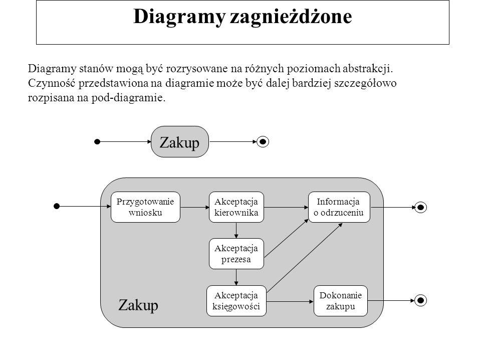 Diagramy zagnieżdżone Diagramy stanów mogą być rozrysowane na różnych poziomach abstrakcji. Czynność przedstawiona na diagramie może być dalej bardzie