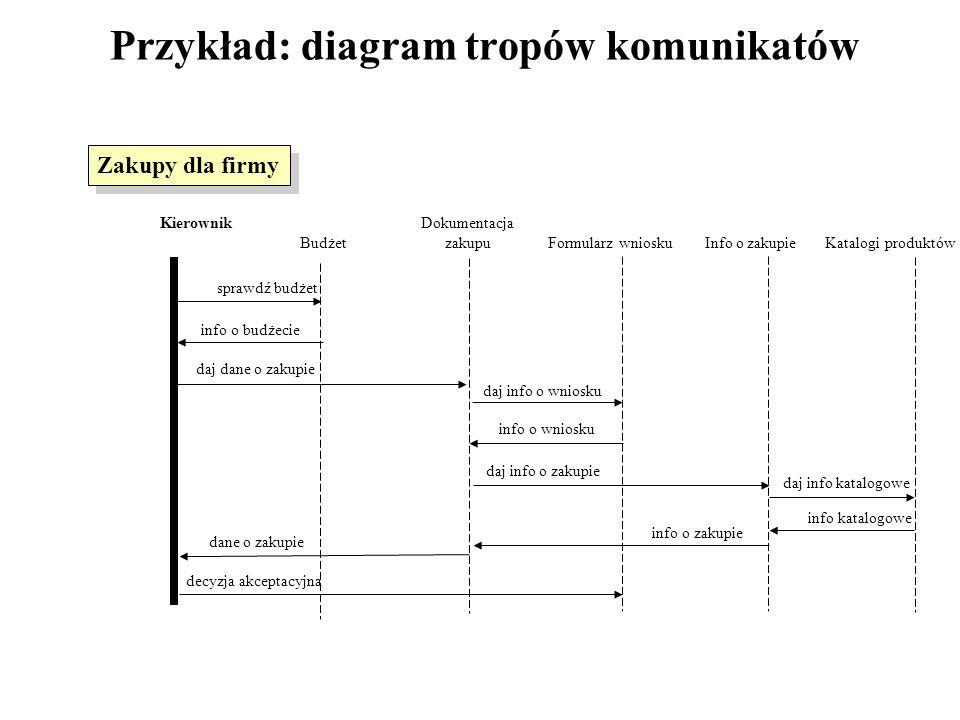 Przykład: diagram tropów komunikatów Kierownik Dokumentacja Budżet zakupu Formularz wniosku Info o zakupie Katalogi produktów sprawdź budżet daj dane