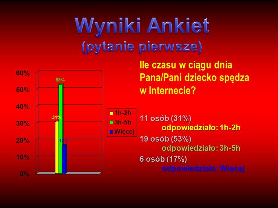Ile czasu w ciągu dnia Pana/Pani dziecko spędza w Internecie? 11 osób (31%) odpowiedziało: 1h-2h 19 osób (53%) odpowiedziało: 3h-5h 6 osób (17%) odpow