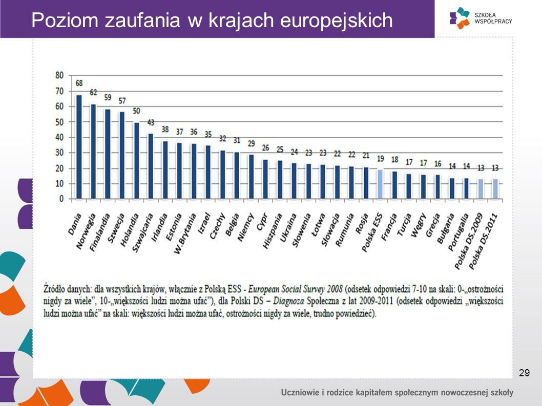 Poziom zaufania w krajach europejskich 29