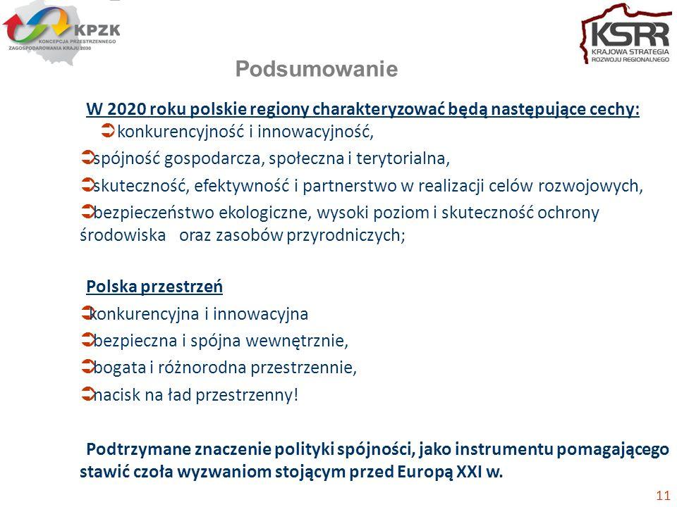 Podsumowanie W 2020 roku polskie regiony charakteryzować będą następujące cechy: konkurencyjność i innowacyjność, spójność gospodarcza, społeczna i terytorialna, skuteczność, efektywność i partnerstwo w realizacji celów rozwojowych, bezpieczeństwo ekologiczne, wysoki poziom i skuteczność ochrony środowiska oraz zasobów przyrodniczych; Polska przestrzeń konkurencyjna i innowacyjna bezpieczna i spójna wewnętrznie, bogata i różnorodna przestrzennie, nacisk na ład przestrzenny.