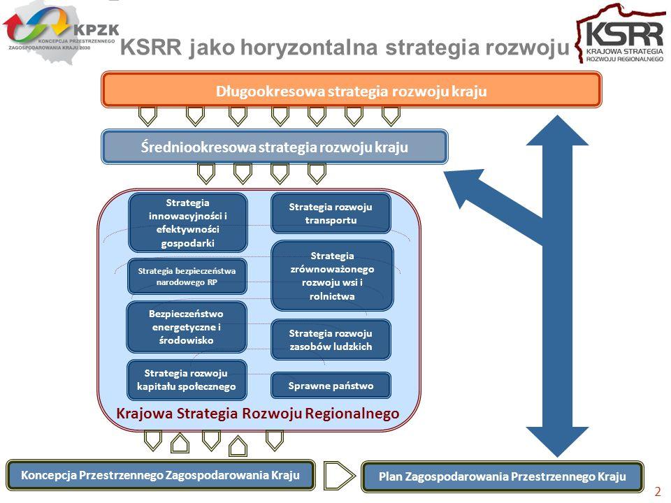 Krajowa Strategia Rozwoju Regionalnego KSRR jako horyzontalna strategia rozwoju 2 Koncepcja Przestrzennego Zagospodarowania Kraju Plan Zagospodarowania Przestrzennego Kraju Strategia zrównoważonego rozwoju wsi i rolnictwa Strategia bezpieczeństwa narodowego RP Sprawne państwo Bezpieczeństwo energetyczne i środowisko Strategia rozwoju transportu Strategia rozwoju zasobów ludzkich Strategia innowacyjności i efektywności gospodarki Strategia rozwoju kapitału społecznego Średniookresowa strategia rozwoju kraju Długookresowa strategia rozwoju kraju