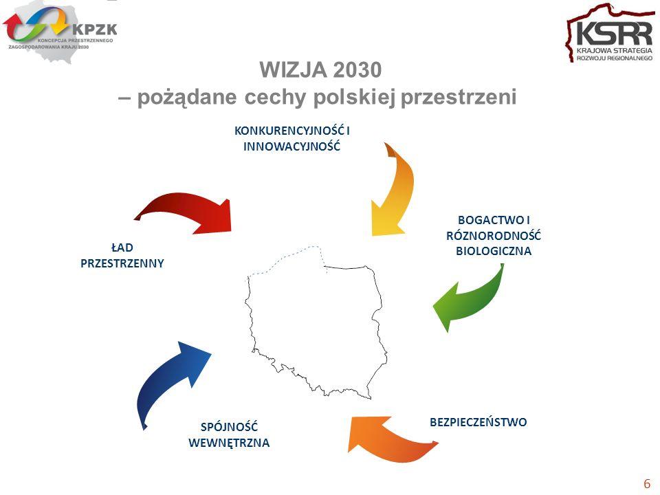 KONKURENCYJNOŚĆ I INNOWACYJNOŚĆ BEZPIECZEŃSTWO ŁAD PRZESTRZENNY BOGACTWO I RÓZNORODNOŚĆ BIOLOGICZNA SPÓJNOŚĆ WEWNĘTRZNA 6 WIZJA 2030 – pożądane cechy polskiej przestrzeni