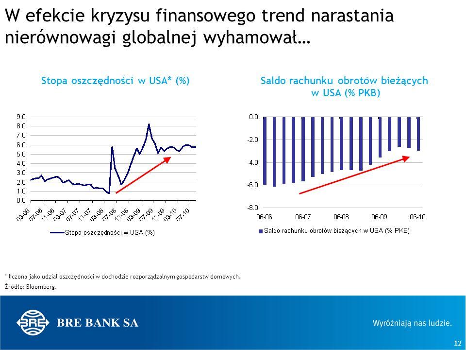 12 W efekcie kryzysu finansowego trend narastania nierównowagi globalnej wyhamował… * liczona jako udział oszczędności w dochodzie rozporządzalnym gos