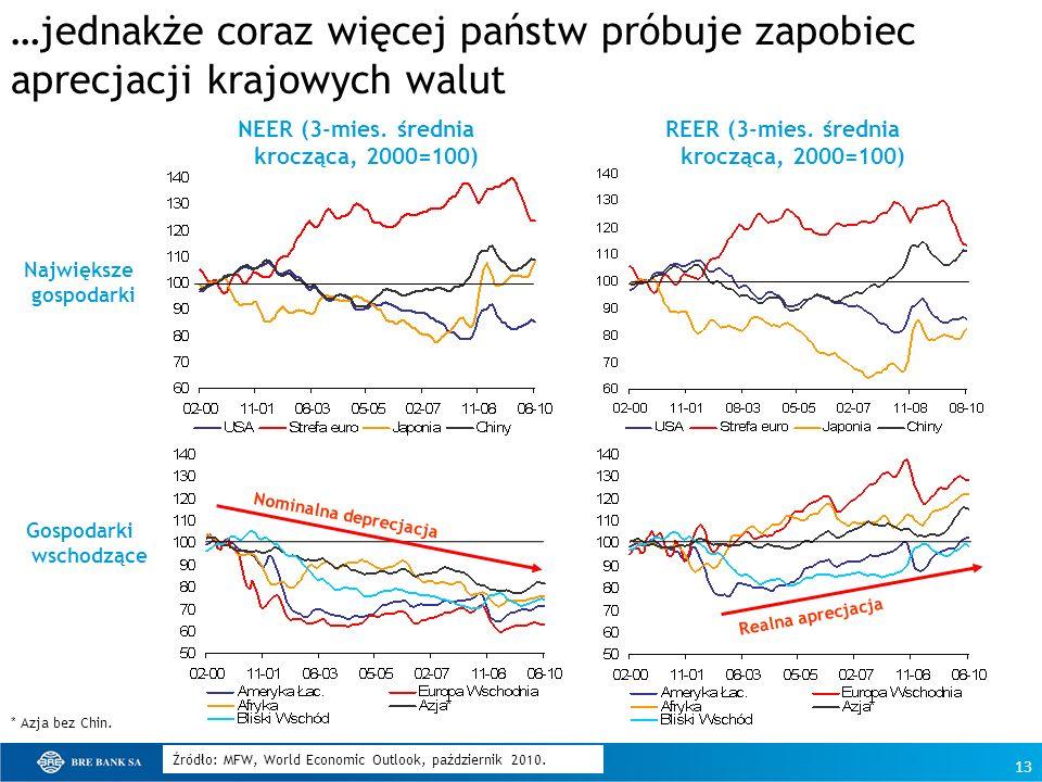 13 …jednakże coraz więcej państw próbuje zapobiec aprecjacji krajowych walut NEER (3-mies. średnia krocząca, 2000=100) REER (3-mies. średnia krocząca,