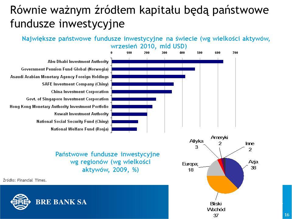 16 Równie ważnym źródłem kapitału będą państwowe fundusze inwestycyjne Źródło: Financial Times. Największe państwowe fundusze inwestycyjne na świecie