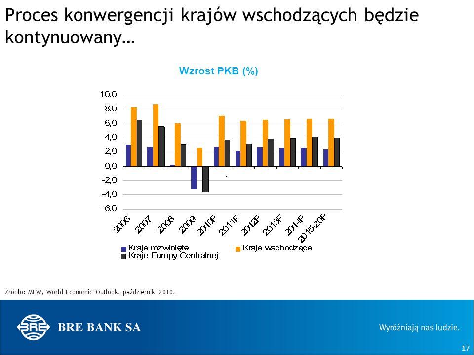 17 Proces konwergencji krajów wschodzących będzie kontynuowany… Źródło: MFW, World Economic Outlook, październik 2010. Wzrost PKB (%)