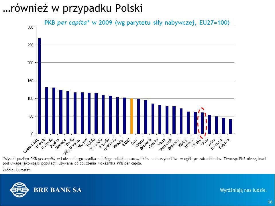 18 …również w przypadku Polski PKB per capita* w 2009 (wg parytetu siły nabywczej, EU27=100) *Wysoki poziom PKB per capita w Luksemburgu wynika z duże