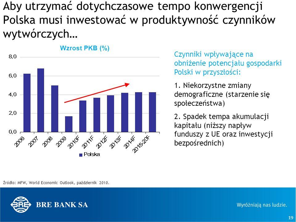19 Aby utrzymać dotychczasowe tempo konwergencji Polska musi inwestować w produktywność czynników wytwórczych… Źródło: MFW, World Economic Outlook, pa