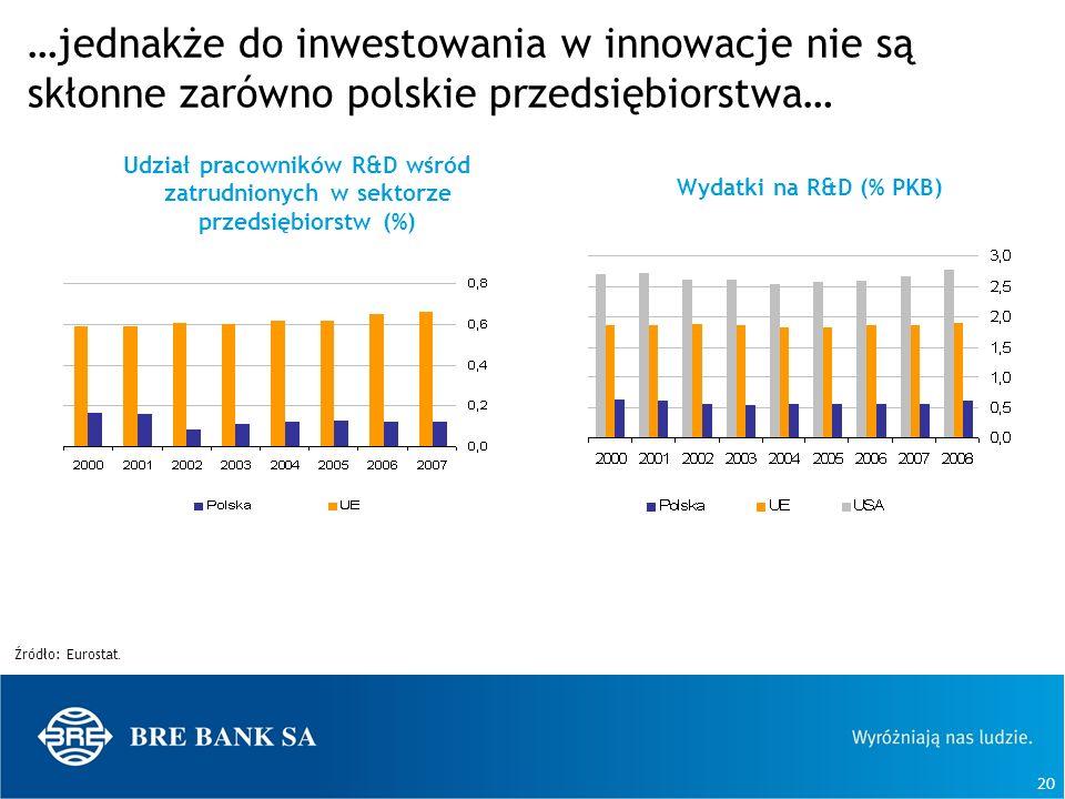 20 …jednakże do inwestowania w innowacje nie są skłonne zarówno polskie przedsiębiorstwa… Źródło: Eurostat. Udział pracowników R&D wśród zatrudnionych