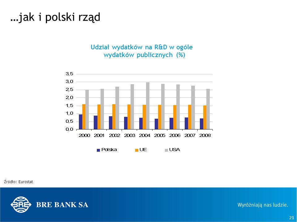 21 …jak i polski rząd Źródło: Eurostat. Udział wydatków na R&D w ogóle wydatków publicznych (%)