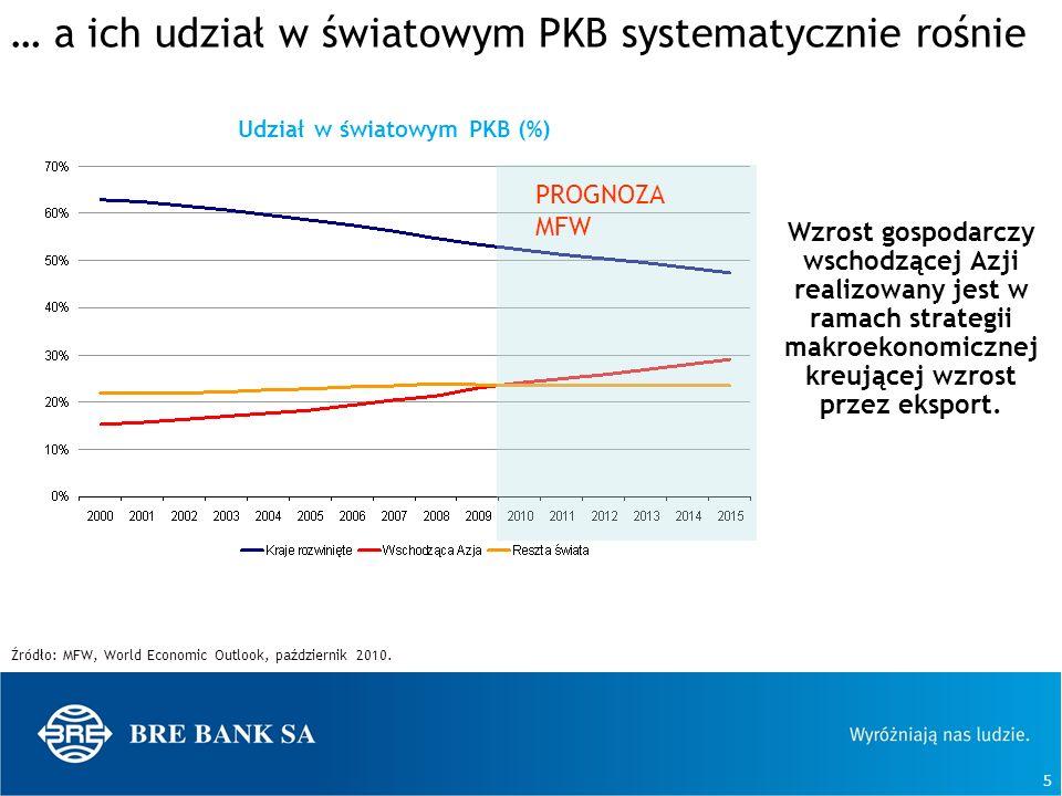 5 … a ich udział w światowym PKB systematycznie rośnie Źródło: MFW, World Economic Outlook, październik 2010. Udział w światowym PKB (%) PROGNOZA MFW