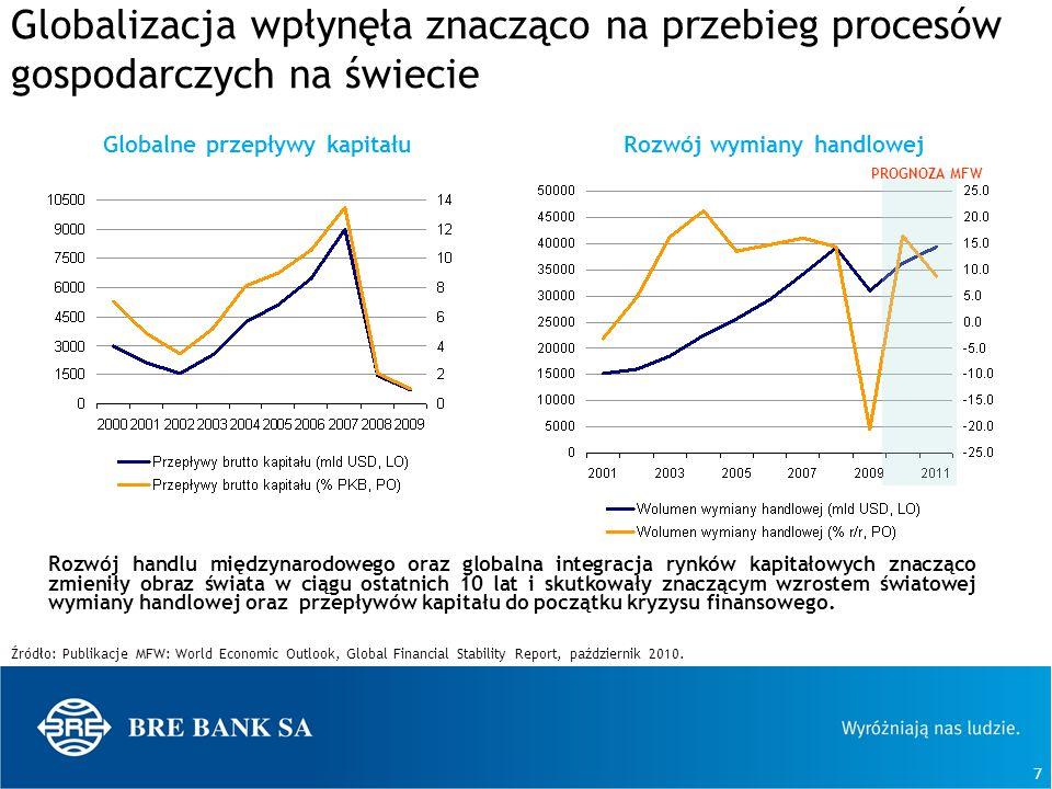 8 Utrwalał się dualizm stóp oszczędności między krajami wysoko rozwiniętymi a rozwijającymi się Kraje rozwijające się, nastawione na wzrost poprzez rozwój eksportu, mają znaczące nadwyżki oszczędności.