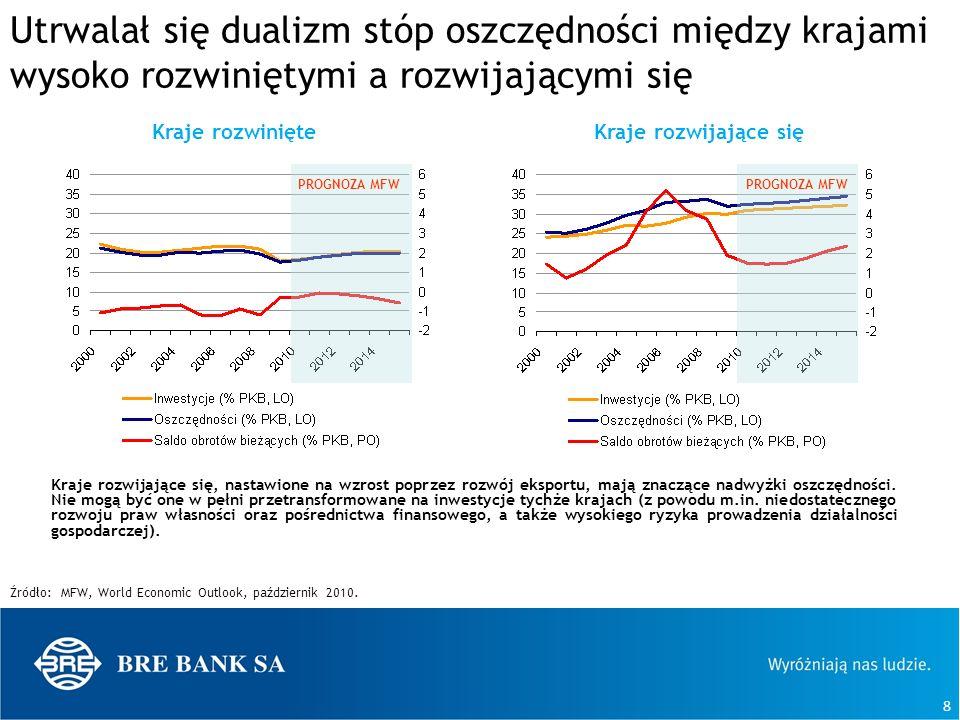 8 Utrwalał się dualizm stóp oszczędności między krajami wysoko rozwiniętymi a rozwijającymi się Kraje rozwijające się, nastawione na wzrost poprzez ro