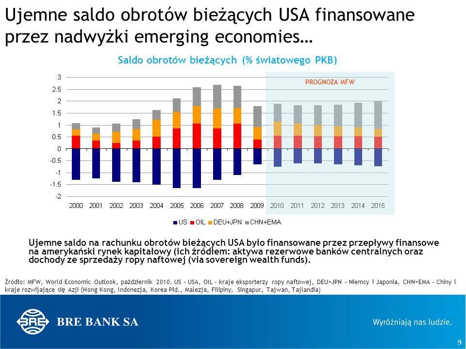 9 Ujemne saldo obrotów bieżących USA finansowane przez nadwyżki emerging economies… Ujemne saldo na rachunku obrotów bieżących USA było finansowane pr