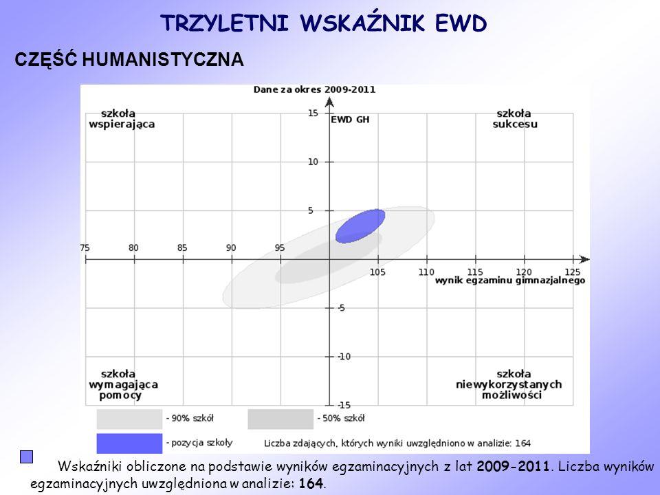 CZĘŚĆ MATEMATYCZNO-PRZYRODNICZA Wskaźniki obliczone na podstawie wyników egzaminacyjnych z lat 2009-2011.