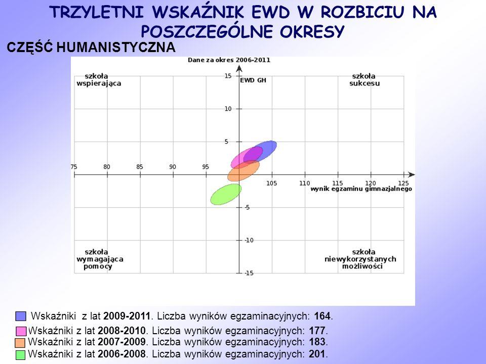 CZĘŚĆ MATEMATYCZNO-PRZYRODNICZA Wskaźniki z lat 2009-2011.