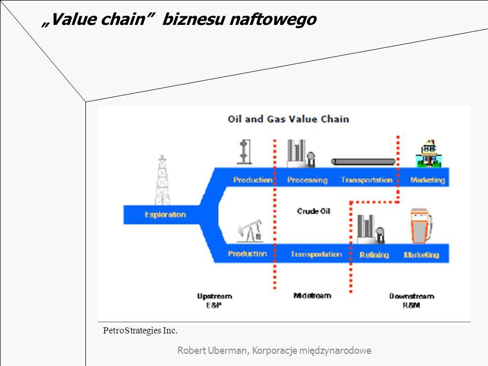 Value chain biznesu naftowego PetroStrategies Inc.